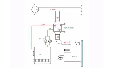 燃氣鍋爐板式煙氣回收節能器