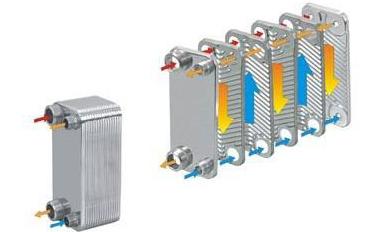 板式换热器机组