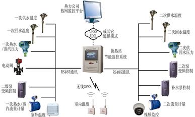換熱站節能監控系統