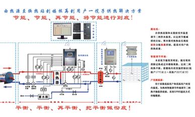 城市集中供熱智能熱網系統