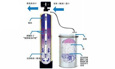全自動軟水設備