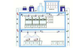 实验室供气系统设计