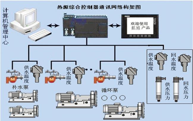 熱源綜合控製器