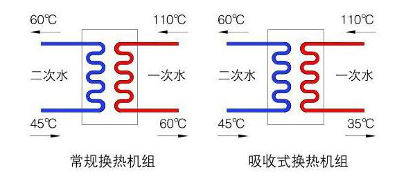 吸收式換熱機組
