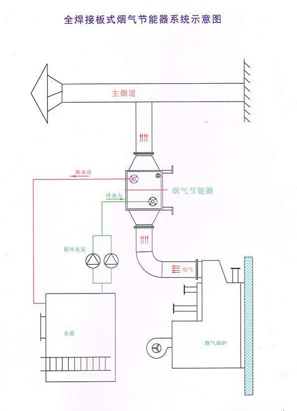 燃气锅炉板式烟气回收节能器