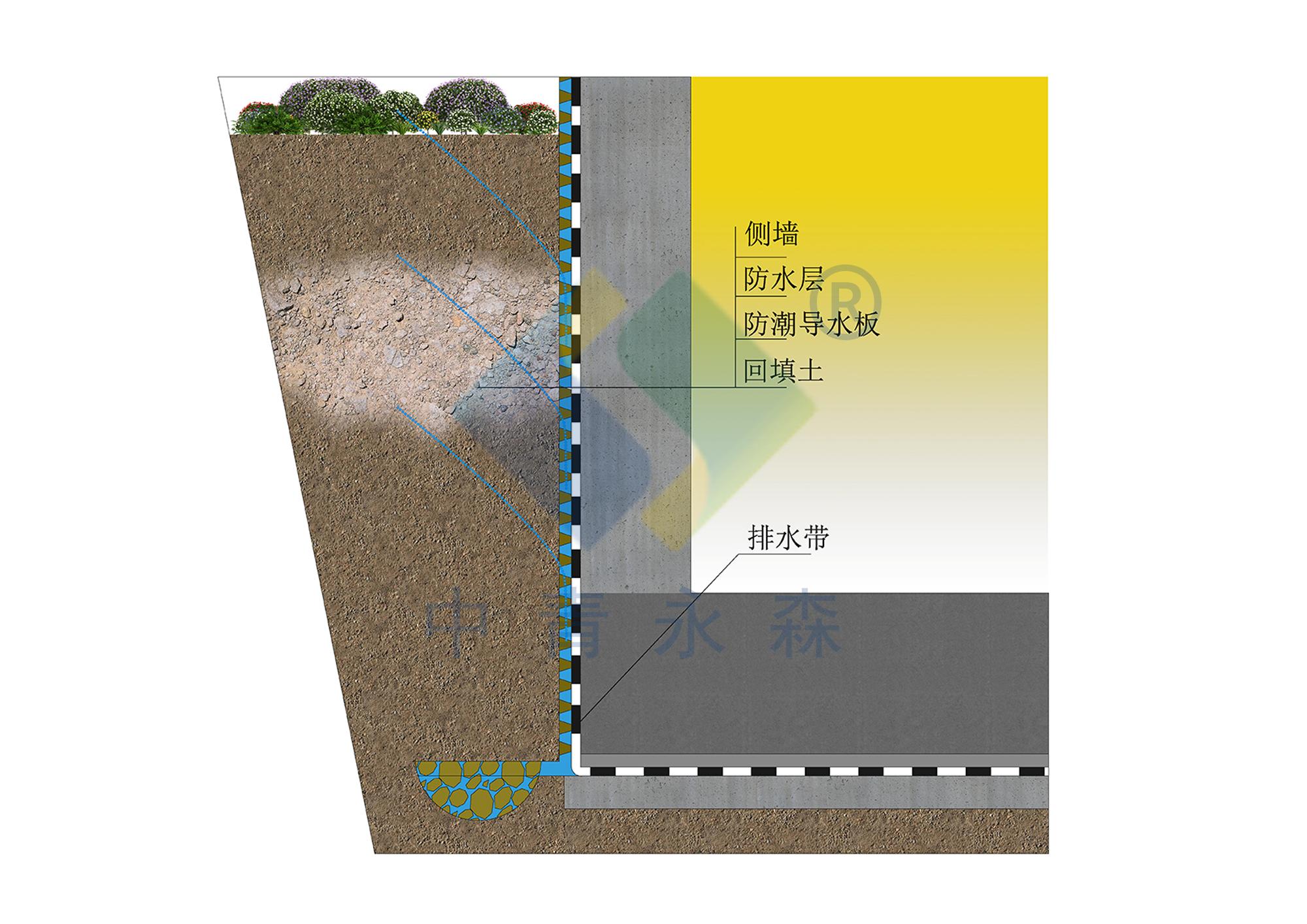 地库底板侧墙防潮导水系统