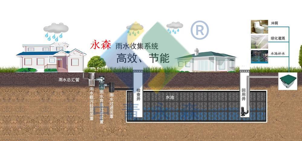 海绵城市雨水收集利用系统