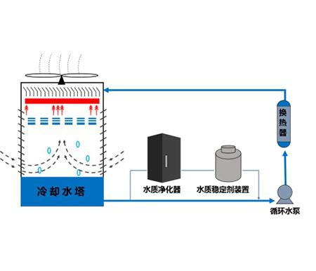 工业循环水零排放水关键