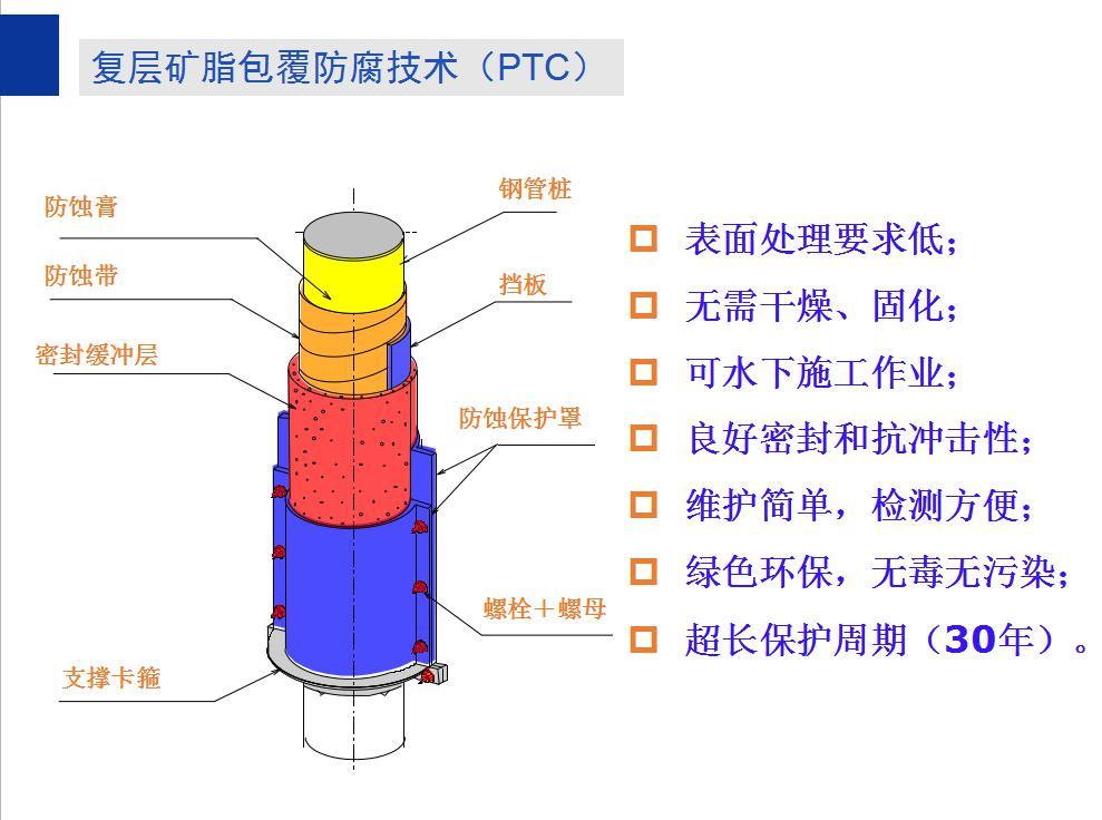 复层矿脂包覆防腐技术(PTC)
